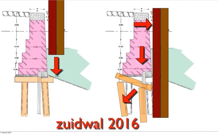 Tijdelijke damwand zal onomkeerbare schade toebrengen aan kade Zuidwal